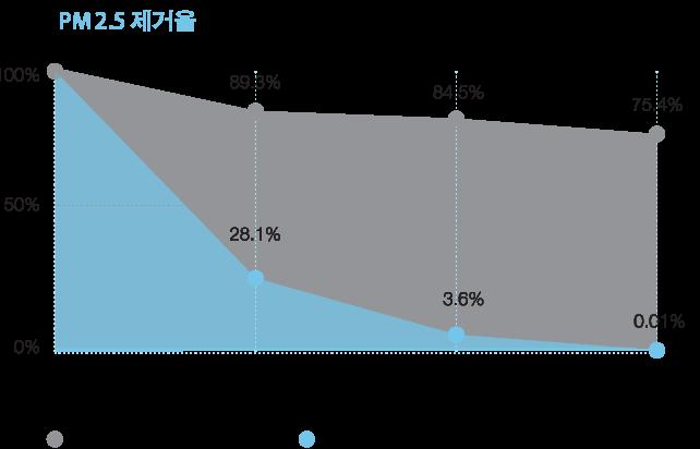 pm_chart_kr-01