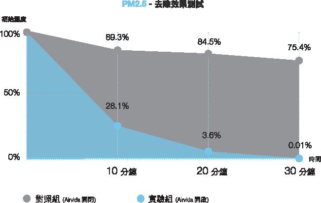 PM2.5 去除效果