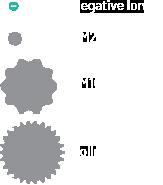 ible Airvida Negative Ionen